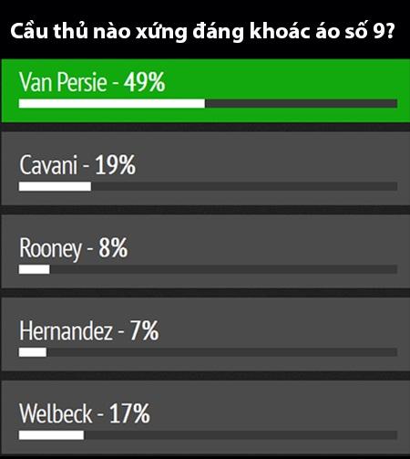 Van Persie nhận được phần lớn phiếu bầu cho việc chuyển áo xuống số 9