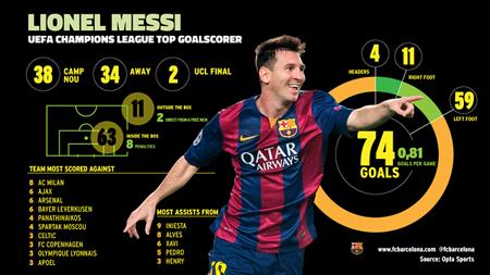 Messi đã phá vỡ kỷ lục ghi bàn ở Champions League của Raul