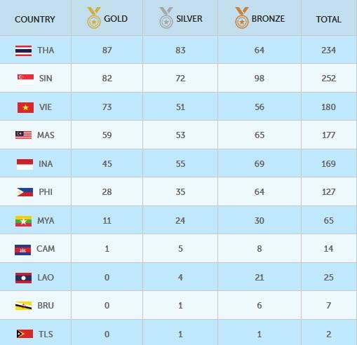 Bảng xếp hạng HC SEA Games 28 sau ngày 14/6