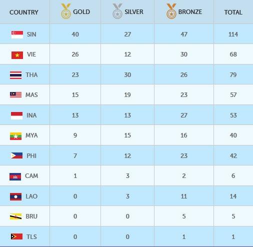 Bảng tổng sắp huy chương SEA Games 28 đến hết ngày 8/6