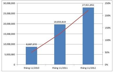 Lượng người sử dụng dịch vụ Zing Play qua các năm 2010 – 2011 – 2012
