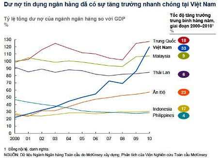 """""""Việt Nam nên lập ngân hàng mua bán nợ xấu"""" - 2"""