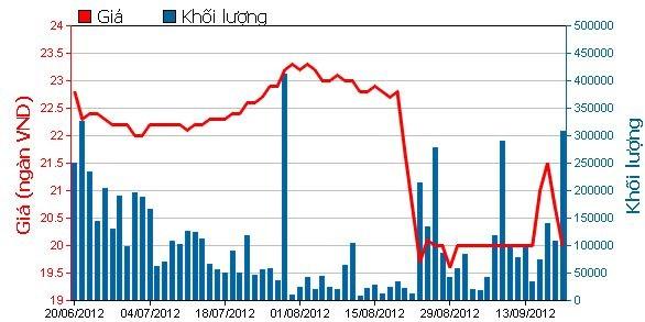 Diễn biến giao dịch cổ phiếu STB trong 3 tháng (Nguồn: HoSE).