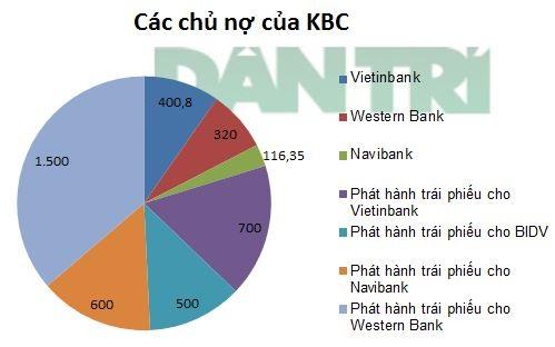 Đơn vị: Tỷ đồng (Nguồn: KBC/Dân trí).