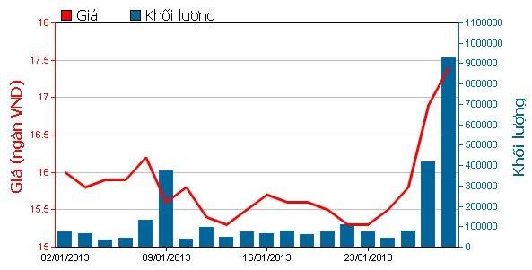 Cuối tháng 1, giá và khối lượng giao dịch của EIB tăng mạnh.