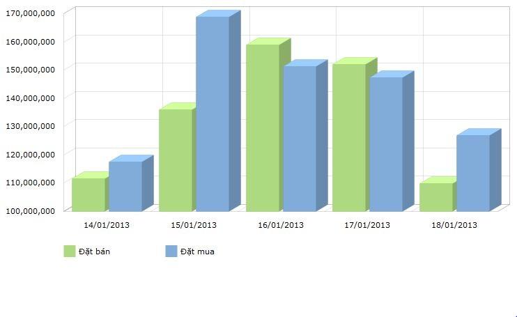 Giao dịch trên HNX giảm mạnh, khối lượng đặt mua vẫn vượt trội so với khối lượng đặt bán.
