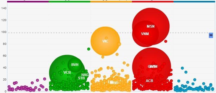 Nhiều mã lớn giảm điểm đã kéo điểm thị trường phiên cuối tuần 18/1.