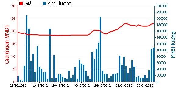 Từ cuối tháng 12/2012 đến nay, cổ phiếu STB liên tục tăng giá.