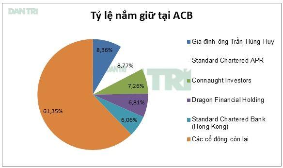 Gia đình ông Trần Hùng Huy đã đoàn tụ tại HĐQT ACB.