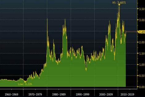 Tỷ lệ vàng/ngũ cốc (ounce/giạ).