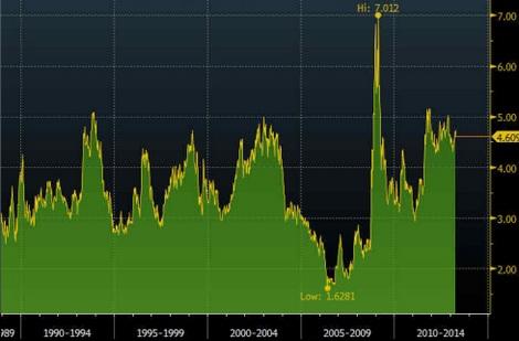 Tỷ lệ vàng/đồng (ounce/cân).
