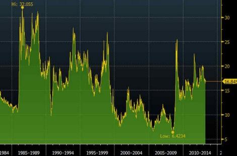 Tỷ lệ vàng/dầu.