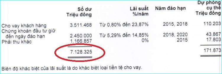 Khoản dư nợ chính của 6 công ty liên quan tới bầu Kiên tại ACB hơn 7.000 tỷ đồng.