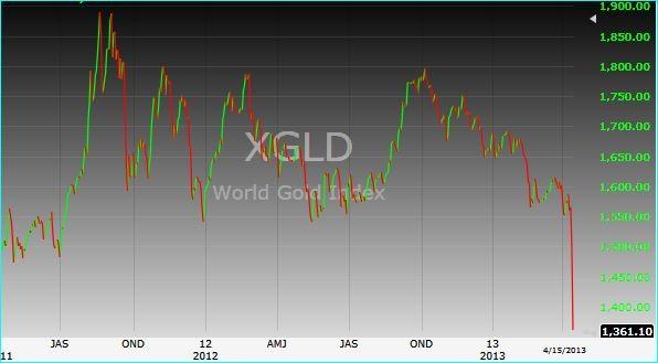 Giá vàng đang trong xu hướng thoái trào và giảm đột ngột trong 2 phiên gần đây.