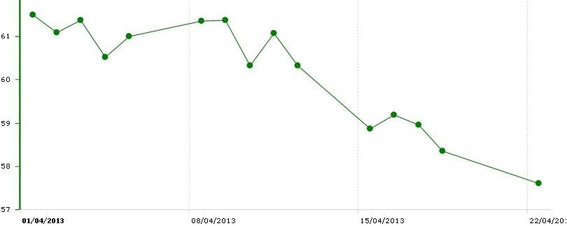 HNX-Index lao dốc trong tháng 4.