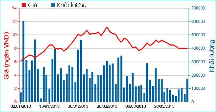 Diễn biến giao dịch KBC từ đầu năm tới nay.