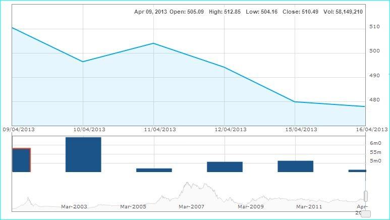 Phiên hôm qua khối lượng giao dịch trên HSX đã giảm mạnh, song vẫn gấp đôi sáng nay.