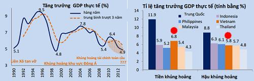 World Bank dự báo lạm phát Việt Nam cuối năm 2013 tới 8,2% - 2