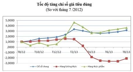 Diễn biến giá CPI theo tháng tại Tp.HCM.