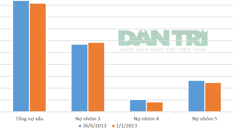 So với đầu năm, 2 nhóm nợ nguy hiểm nhất là nhóm 4 và nhóm 5 của BIDV tăng khá mạnh.
