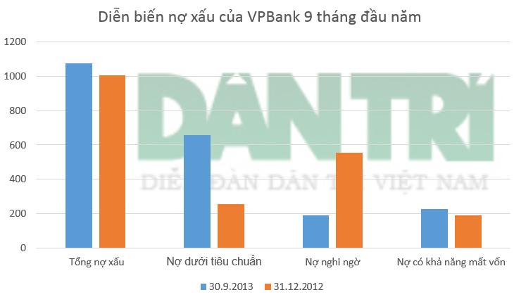 Tỷ lệ nợ xấu của VPBank giảm từ 2,72% hồi đầu năm xuống 2,27% tại thời điểm 30/9.
