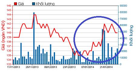 Thị giá VNM tăng mạnh trong tháng 1/2014.