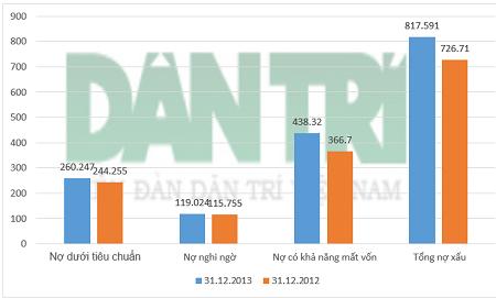 Nợ xấu tại Navibank tăng so với năm 2012 (đơn vị: tỷ đồng).