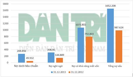 Cơ cấu nợ xấu tại Eximbank (dữ liệu từ BCTC).