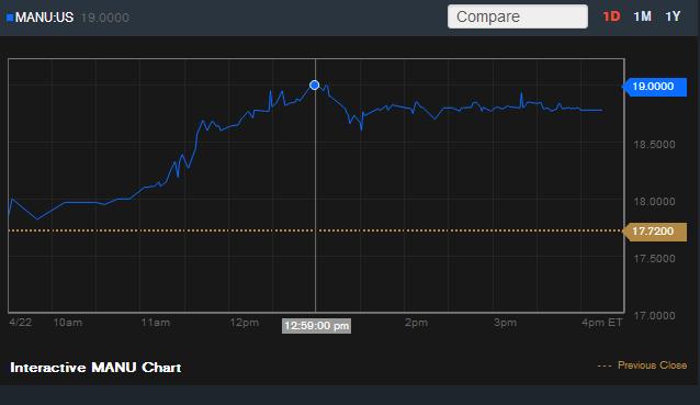 Diễn biến giá cổ phiếu ManU trong phiên gioa dịch 22/4 (Đồ thị: Bloomberg).