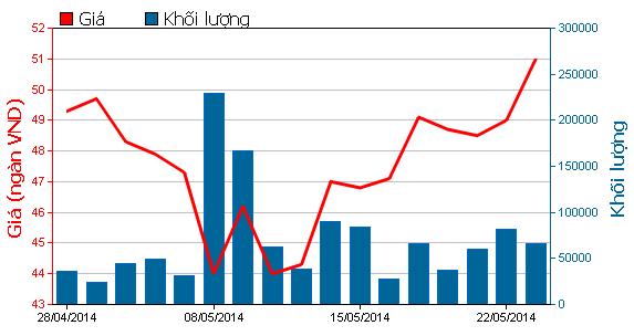 Giá cổ phiếu HPG tăng mạnh trong tháng Năm.