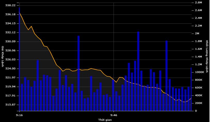 Diễn biến VN-Index trong 1 giờ giao dịch đầu tiên ngày 12/5.