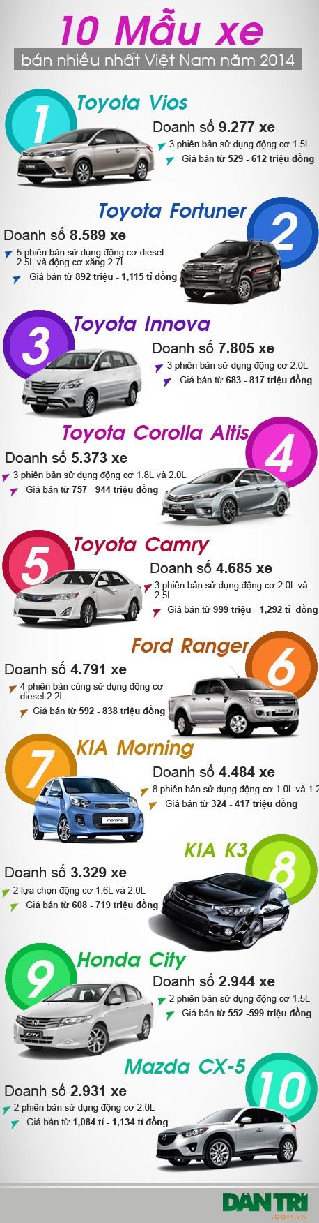 10 mẫu xe bán chạy nhất Việt Nam năm 2014