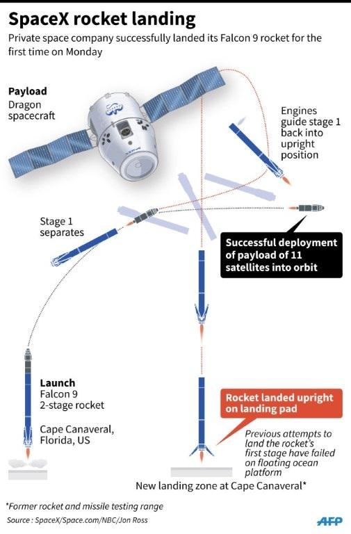 Sơ đồ các giai đoạn từ khi cất cánh đến lúc hạ cánh của Falcon 9 (Ảnh: AFP)