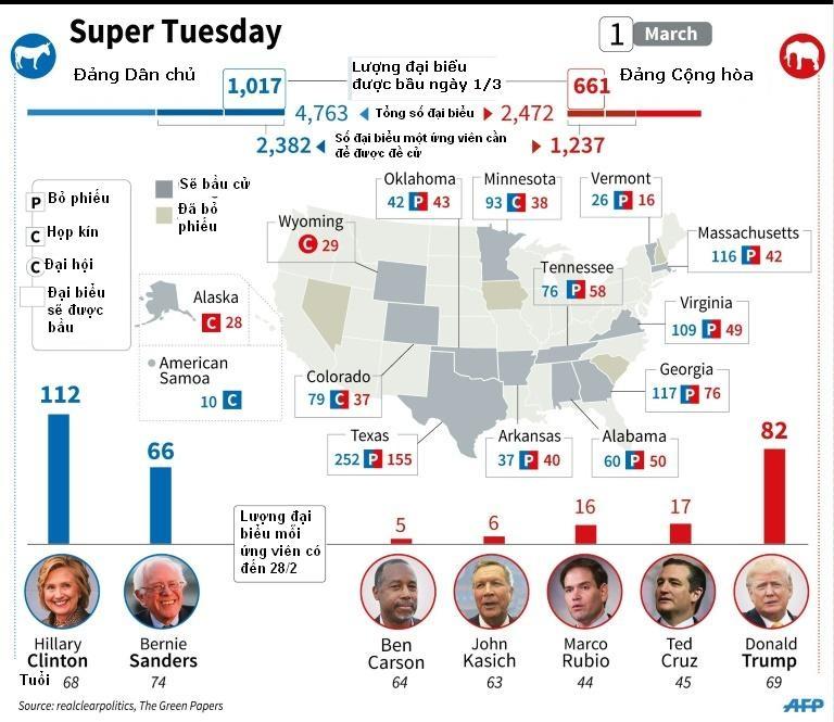 Bản đồ các bang sẽ bầu cử sơ bộ của hai đảng Cộng hòa (màu đỏ) và Dân chủ trong ngày 1/3. (Ảnh: AFP)