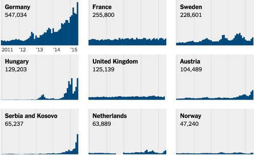 chart-countries-under-strain-from-european-migration-crisis-1440804652315-master495-1441451896266
