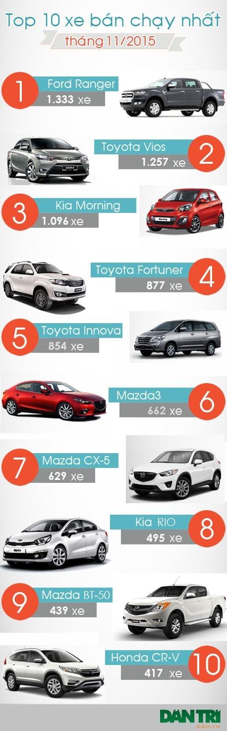 Top 10 ôtô bán chạy nhất tháng 11/2015 - 1