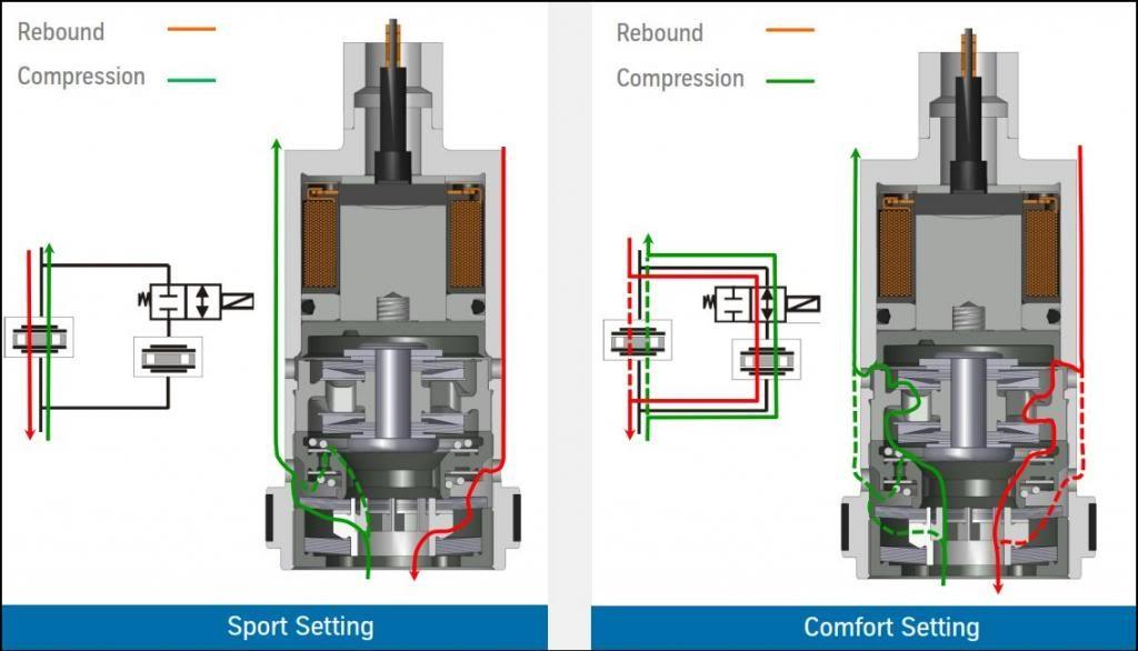 Mô tả hoạt động của hệ thống giảm xóc DampTronic trên GT-R Nismo 2017