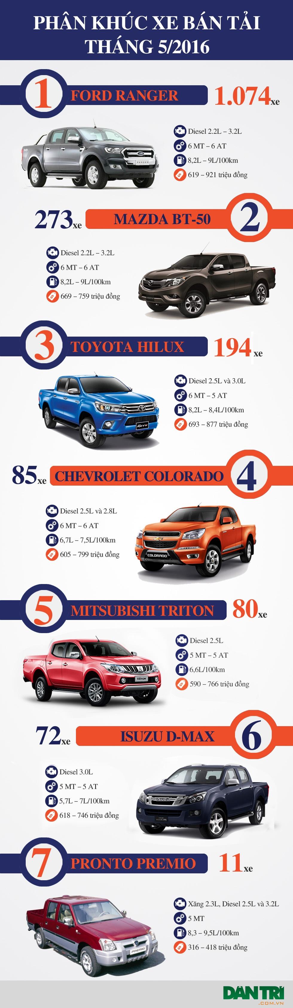 Ford Ranger vẫn chiếm tới 60% thị phần phân khúc xe bán tải ở Việt Nam trong tháng 5/2016