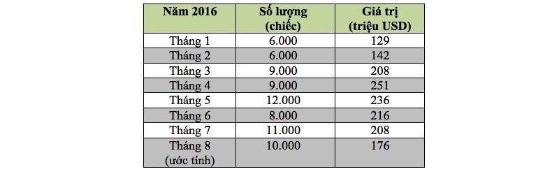 Số lượng xe nhập khẩu vào Việt Nam kể từ đầu năm