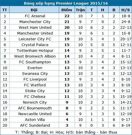 Vượt qua Everton, Arsenal lên ngôi đầu bảng - 6