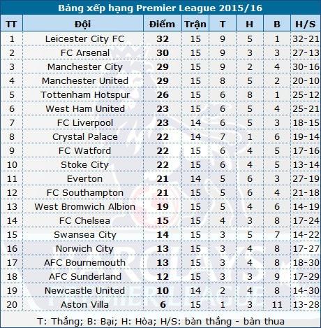 """Stoke """"hạ đo ván"""" đội đầu bảng Man City - 6"""