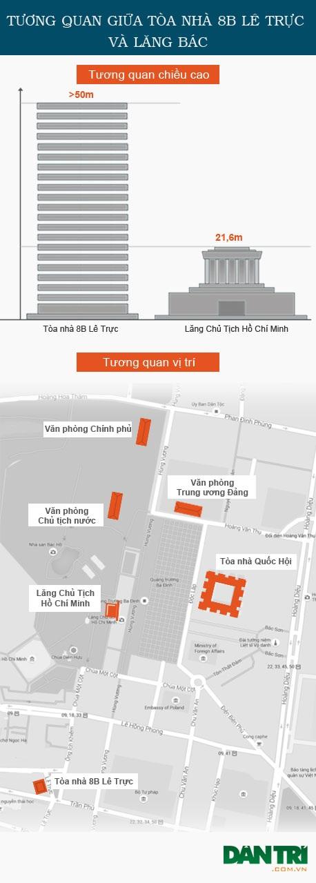 Tương quan chiều cao của cao ốc 8B Lê Trực với Lăng Bác và tương quan vị trí trong Khu trung tâm chính trị Ba Đình. (Đồ họa: Ngọc Diệp)