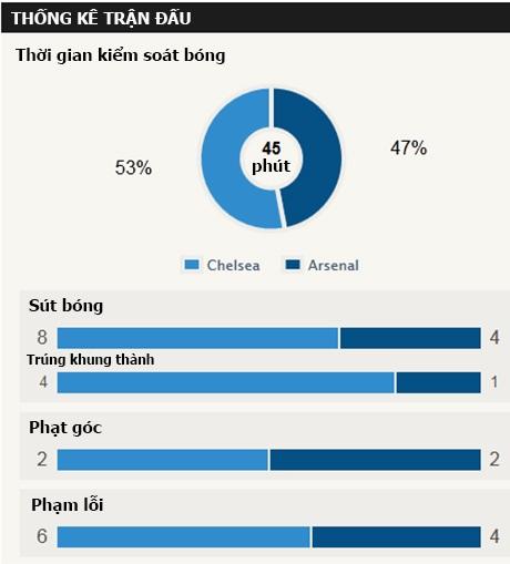 """Chelsea 2-0 Arsenal (kết thúc): """"Pháo thủ"""" chỉ còn 9 người - 2"""