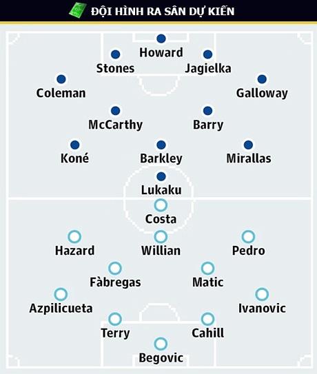 """Everton - Chelsea: Trong """"cơn khát"""" điểm - 6"""