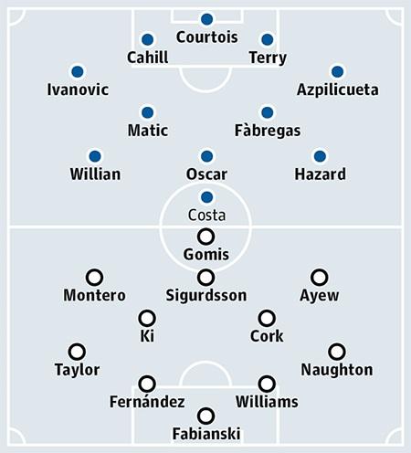 Chelsea - Swansea: Khởi đầu một giấc mơ - 6