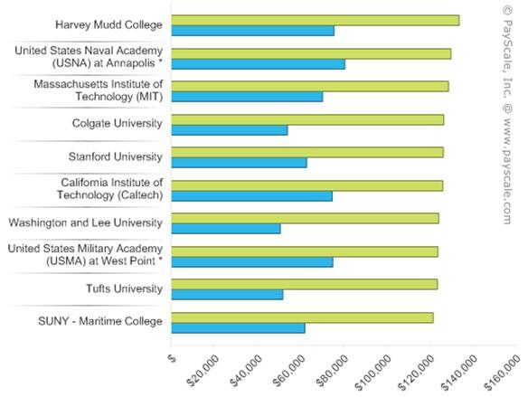 Du học Mỹ - Chọn ngành học có mức lương cao sau tốt nghiệp - 6