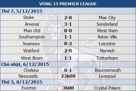"""Stoke """"hạ đo ván"""" đội đầu bảng Man City - 1"""