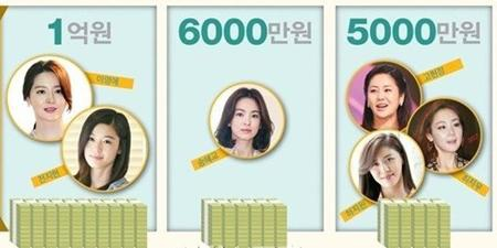 """Choáng với cát-sê siêu """"khủng"""" của các sao nữ Hàn Quốc năm 2015 - 1"""
