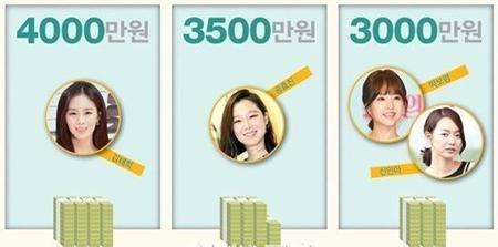 """Choáng với cát-sê siêu """"khủng"""" của các sao nữ Hàn Quốc năm 2015 - 2"""