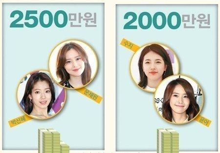 """Choáng với cát-sê siêu """"khủng"""" của các sao nữ Hàn Quốc năm 2015 - 3"""
